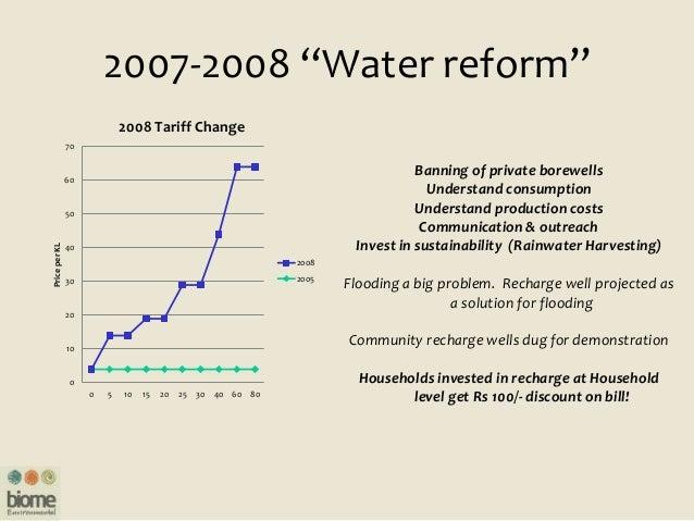 "2007-2008 ""Water reform"" 0 10 20 30 40 50 60 70 0 5 10 15 20 25 30 40 60 80 PriceperKL 2008 Tariff Change 2008 2005 Bannin..."
