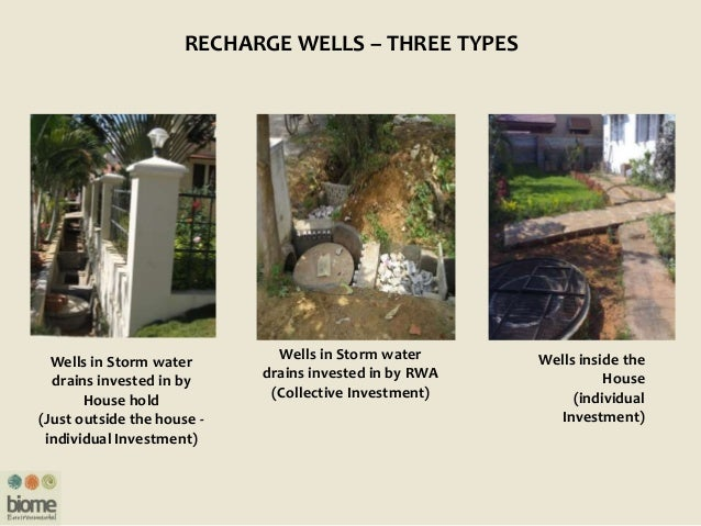 RECHARGE WELLS – THREE TYPES Wells in Storm water drains invested in by RWA (Collective Investment) Wells in Storm water d...