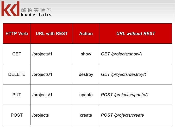 POST /projects/create create /projects POST POST /projects/update/1 update /projects/1 PUT GET /projects/destroy/1 destroy...