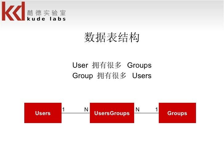<ul><li>数据表结构 </li></ul><ul><li>User  拥有很多  Groups </li></ul><ul><li>Group  拥有很多  Users </li></ul>Users UsersGroups Groups...
