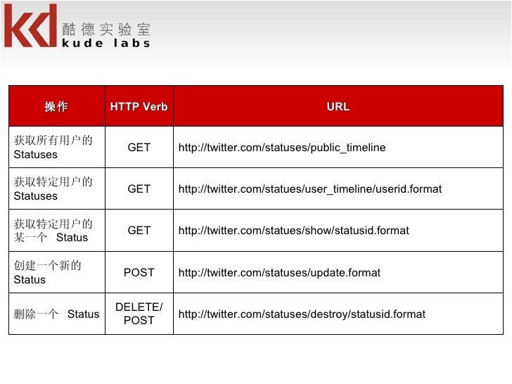 http://twitter.com/statuses/destroy/statusid.format DELETE/ POST 删除一个  Status http://twitter.com/statuses/update.format PO...