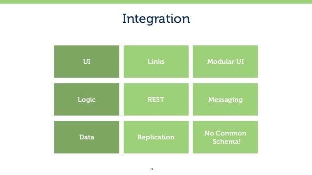 REST vs. Messaging For Microservices Slide 3
