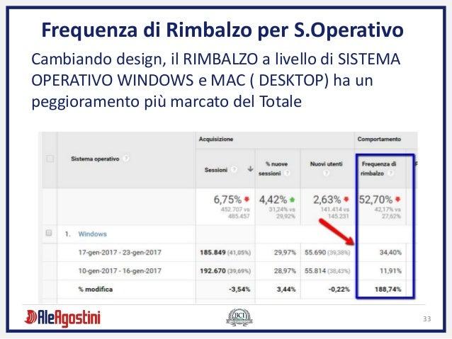 33 Frequenza di Rimbalzo per S.Operativo Cambiando design, il RIMBALZO a livello di SISTEMA OPERATIVO WINDOWS e MAC ( DESK...