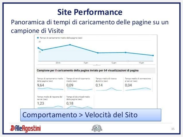 35 Site Performance Panoramica di tempi di caricamento delle pagine su un campione di Visite Comportamento > Velocità del ...