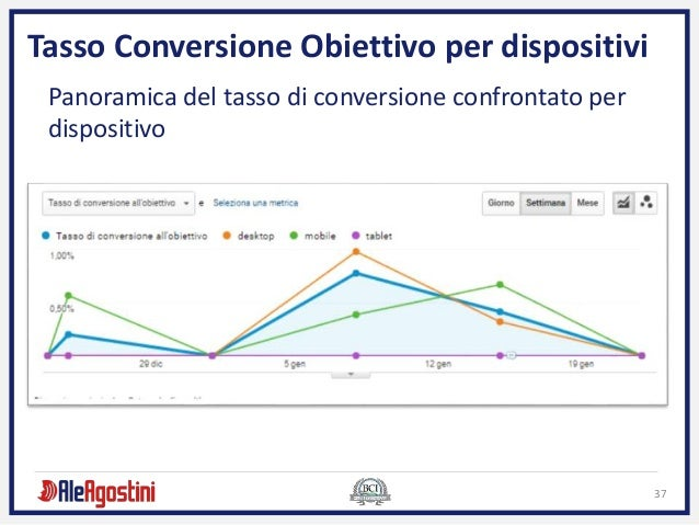 37 Tasso Conversione Obiettivo per dispositivi Panoramica del tasso di conversione confrontato per dispositivo