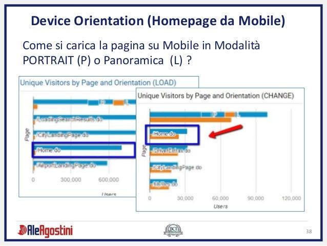 38 Device Orientation (Homepage da Mobile) Come si carica la pagina su Mobile in Modalità PORTRAIT (P) o Panoramica (L) ?