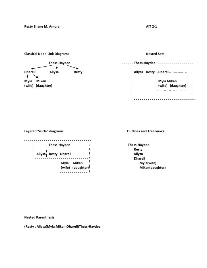 Resty Shane M. AmoraAIT 2-1<br />Classical Node-Link DiagramsNested Sets<br />Thess-Haydee- - - - - - Thess-Haydee- - - - ...