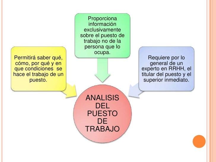 ANALISIS PUESTO DE TRABAJO Slide 2