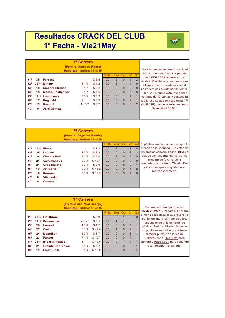 Resultados CRACK DEL CLUB         1ª Fecha - Vie21May                                    1ª Carrera                       ...