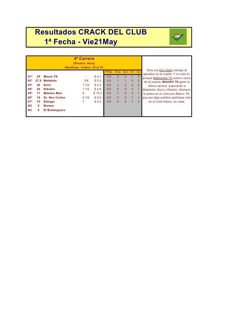 Resultados CRACK DEL CLUB         1ª Fecha - Vie21May                                  4ª Carrera                         ...