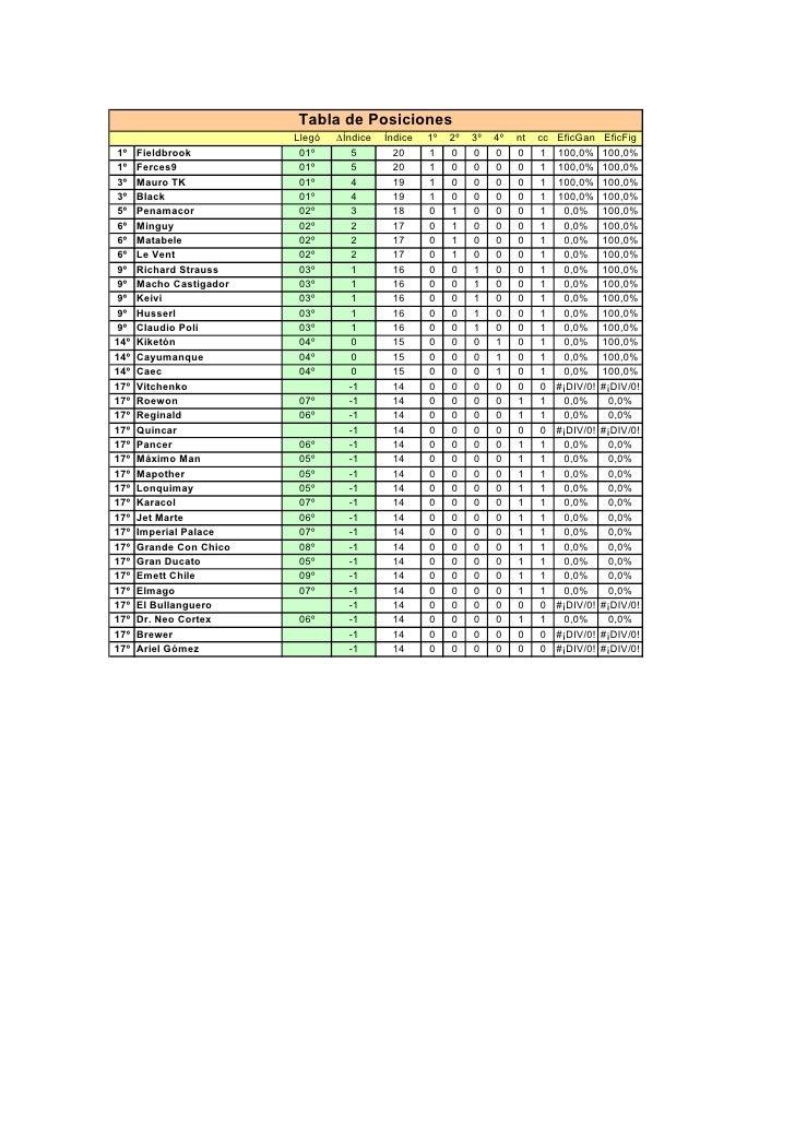 Tabla de Posiciones                          Llegó   Índice   Índice   1º   2º   3º   4º   nt   cc   EficGan     EficFig 1...