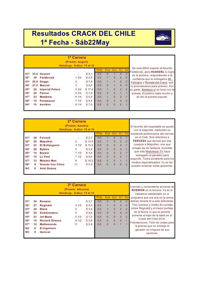 Resultados CRACK DEL CHILE         1ª Fecha - Sáb22May                                   1ª Carrera                       ...