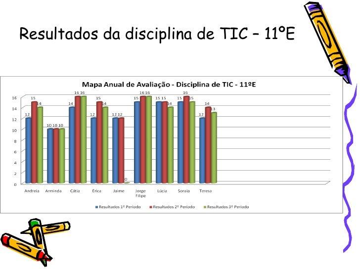 Resultados da disciplina de TIC – 11ºE