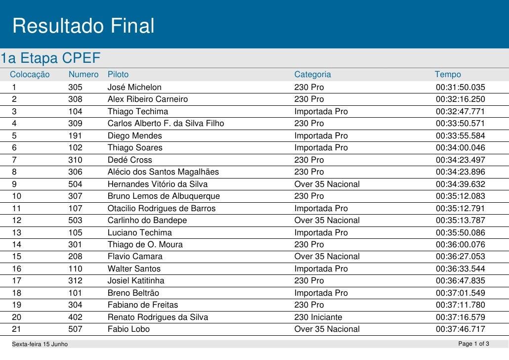 Resultado Final1a Etapa CPEF Colocação              Numero   Piloto                             Categoria          Tempo 1...