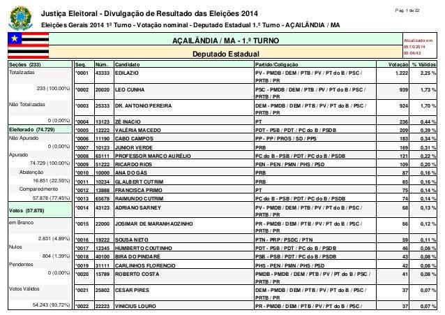 Justiça Eleitoral - Divulgação de Resultado das Eleições 2014 Pág. 1 de 22  Eleições Gerais 2014 1º Turno - Votação nomina...