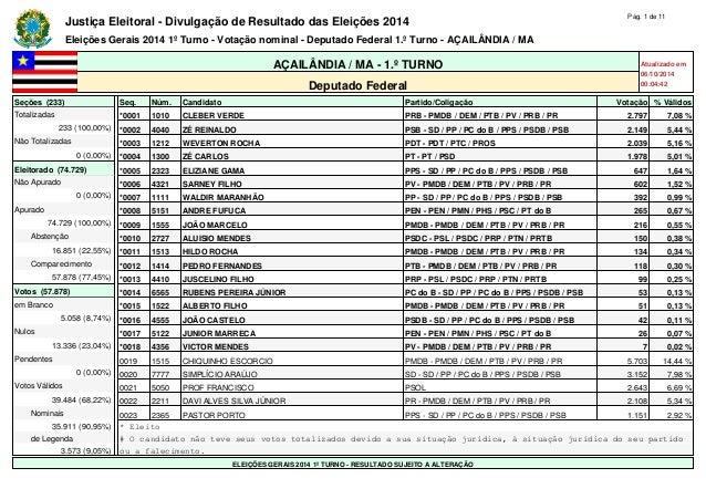 Justiça Eleitoral - Divulgação de Resultado das Eleições 2014 Pág. 1 de 11  Eleições Gerais 2014 1º Turno - Votação nomina...