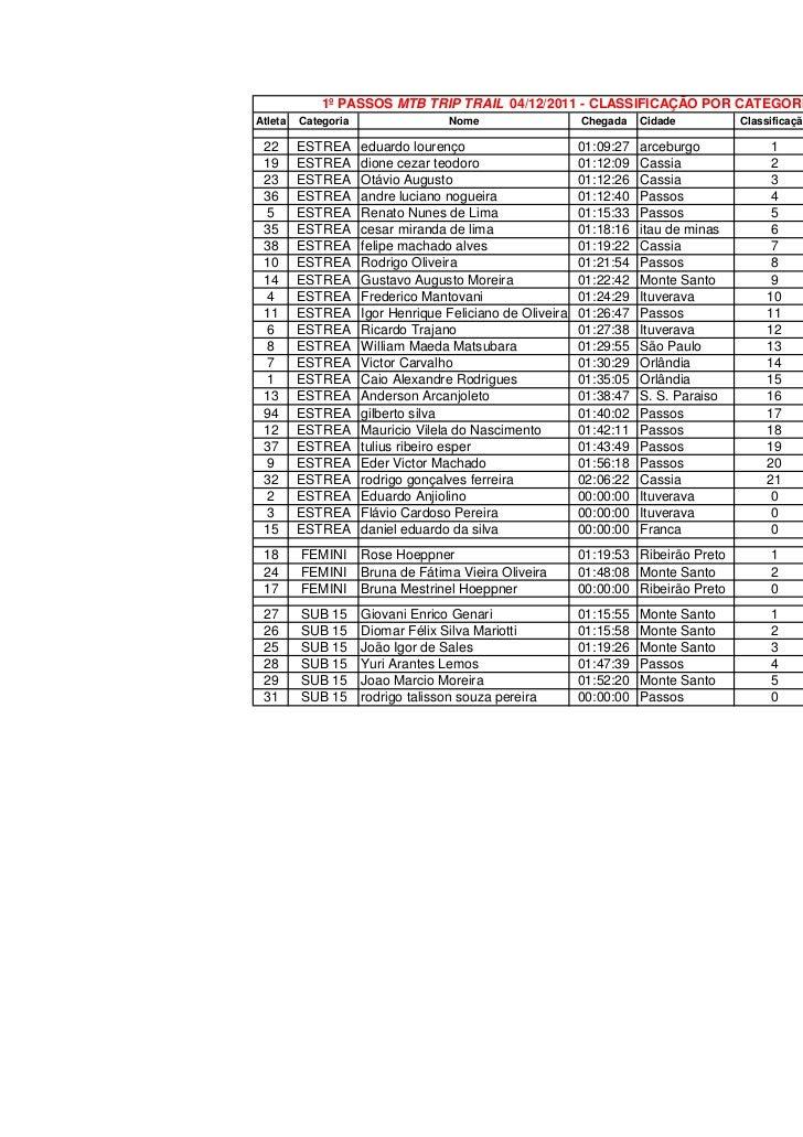 1º PASSOS MTB TRIP TRAIL 04/12/2011 - CLASSIFICAÇÃO POR CATEGORIAAtleta   Categoria                  Nome                 ...