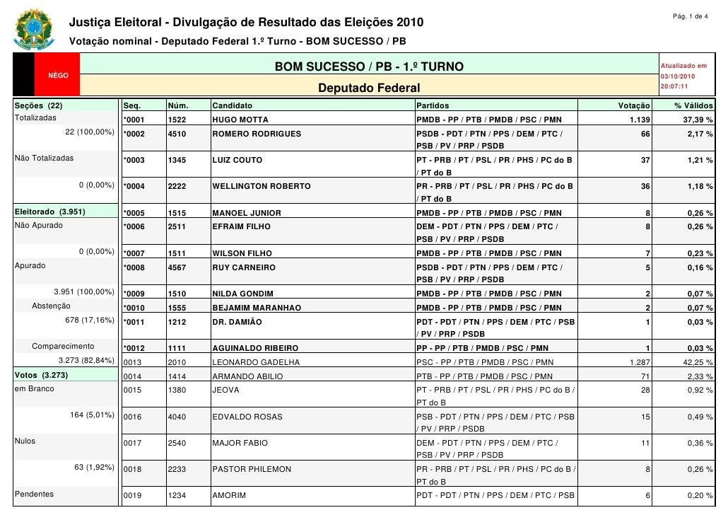 Pág. 1 de 4                 Justiça Eleitoral - Divulgação de Resultado das Eleições 2010                 Votação nominal ...