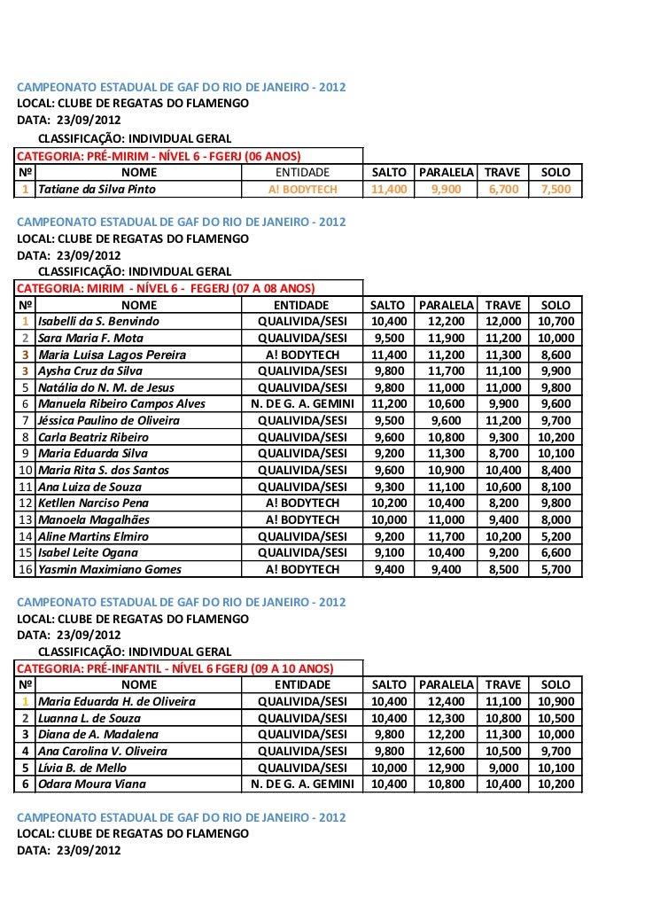 CAMPEONATO ESTADUAL DE GAF DO RIO DE JANEIRO - 2012LOCAL: CLUBE DE REGATAS DO FLAMENGODATA: 23/09/2012   CLASSIFICAÇÃO: IN...