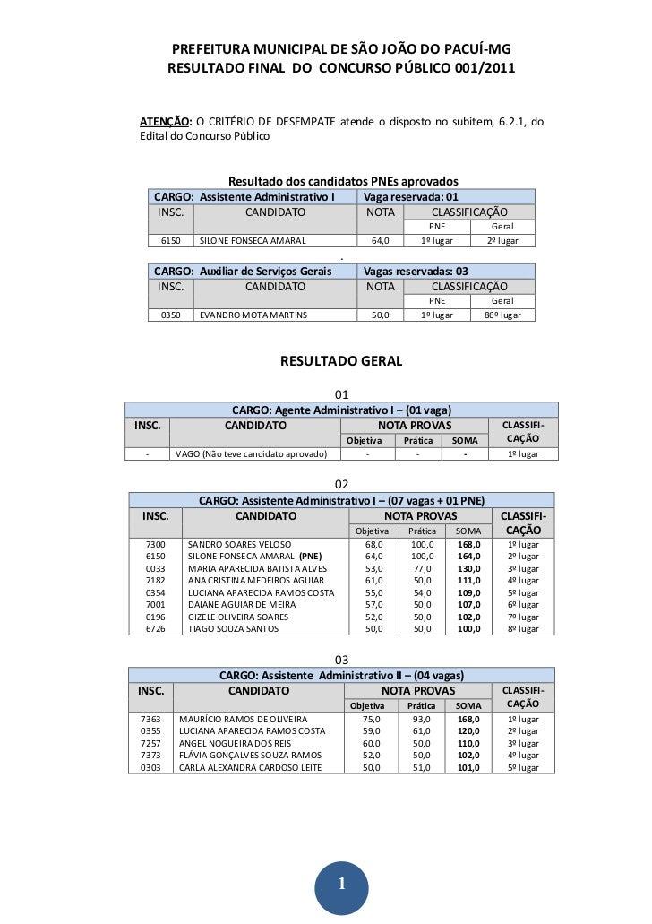 PREFEITURA MUNICIPAL DE SÃO JOÃO DO PACUÍ-MG         RESULTADO FINAL DO CONCURSO PÚBLICO 001/2011 ATENÇÃO: O CRITÉRIO DE D...