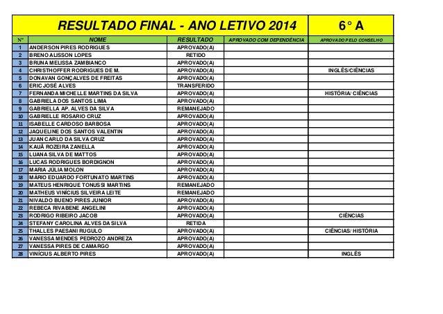 Nº NOME RESULTADO APROVADO COM DEPENDÊNCIA APROVADO PELO CONSELHO 1 ANDERSON PIRES RODRIGUES APROVADO(A) 2 BRENO ALISSON L...