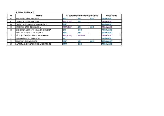 6 ANO TURMA A Nº Nome Resultado 04 BEATRIZ GOMES ANDRADE MAT CN GEO APROVADO 07 CAMILA AVELINO DA SILVA MAT(DEP) CN APROVA...