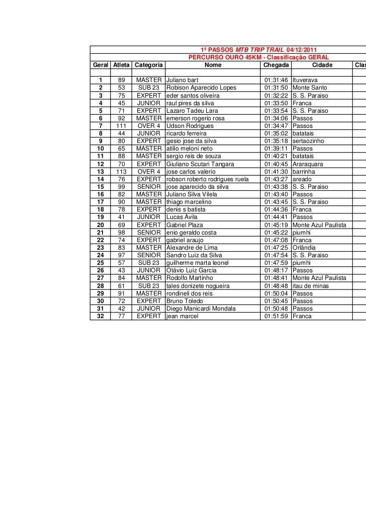 1º PASSOS MTB TRIP TRAIL 04/12/2011                                 PERCURSO OURO 45KM - Classificação GERALGeral Atleta C...