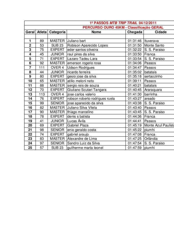 1º PASSOS MTB TRIP TRAIL 04/12/2011                                  PERCURSO OURO 45KM - Classificação GERALGeral Atleta ...