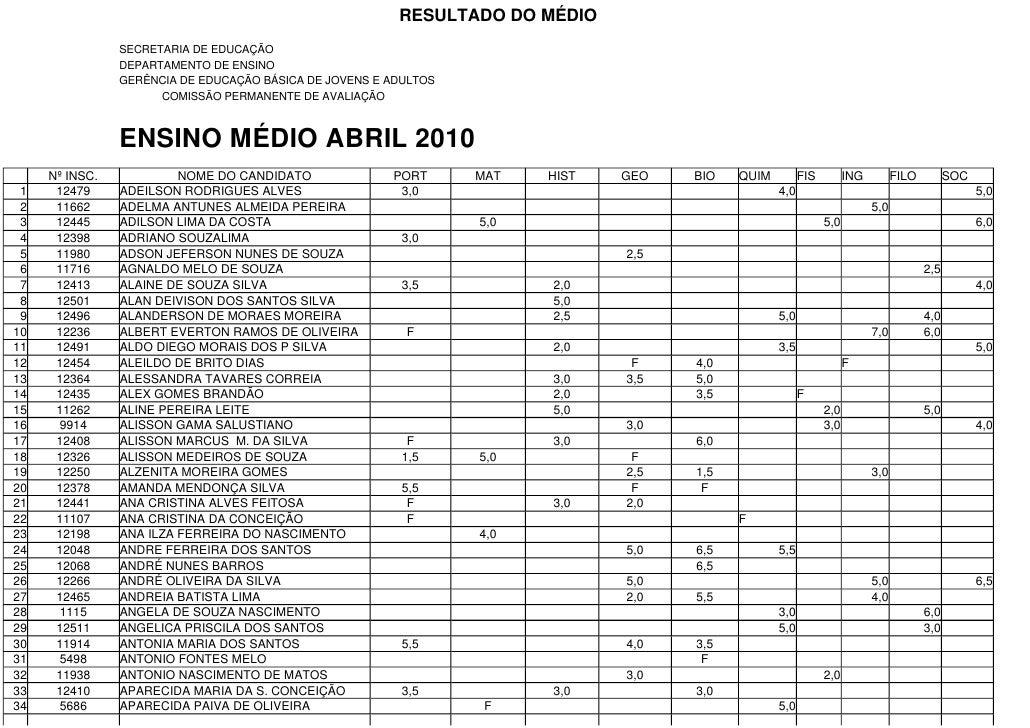 RESULTADO DO MÉDIO                 SECRETARIA DE EDUCAÇÃO                 DEPARTAMENTO DE ENSINO                 GERÊNCIA ...