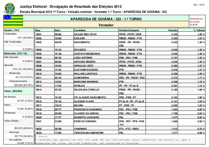 Pág. 1 de 20                Justiça Eleitoral - Divulgação de Resultado das Eleições 2012                Eleição Municipal...