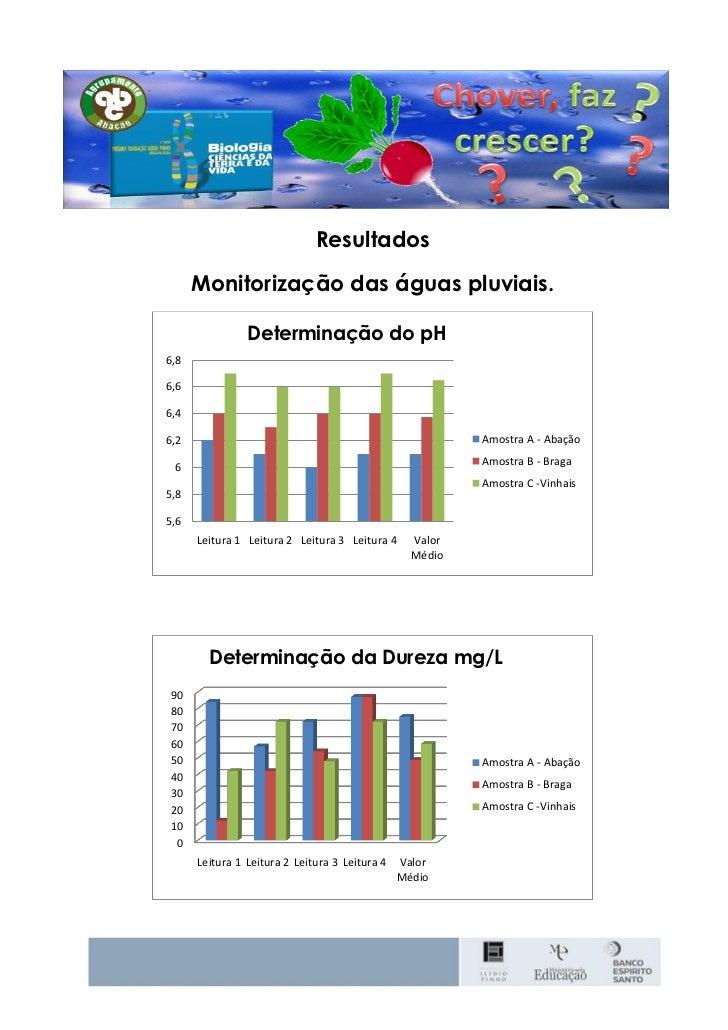 Resultados      Monitorização das águas pluviais.                Determinação do pH6,86,66,46,2                           ...
