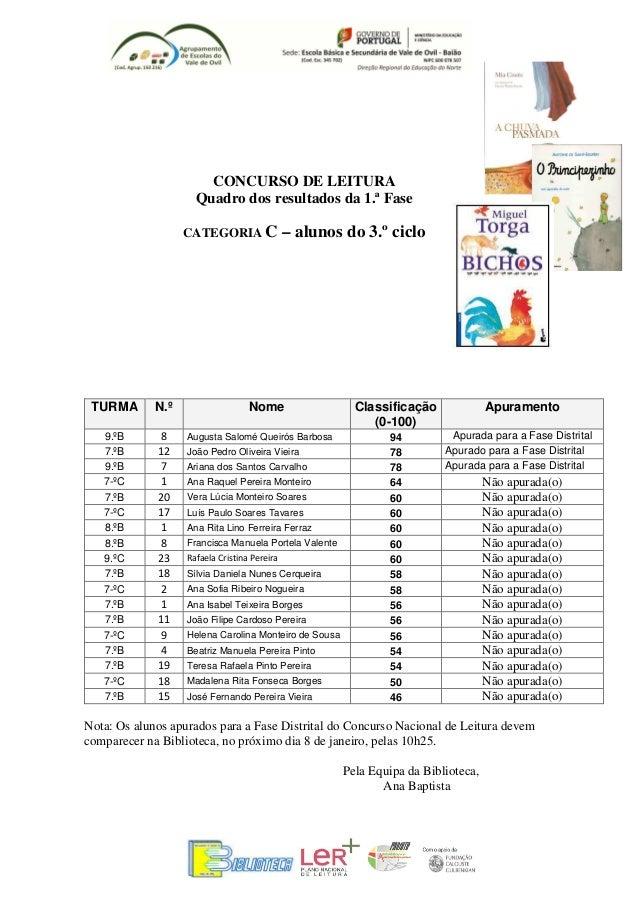 CONCURSO DE LEITURA                     Quadro dos resultados da 1.ª Fase                   CATEGORIA C                – a...