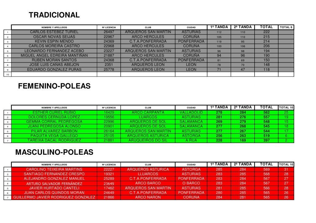 TRADICIONAL                  NOMBRE Y APELLIDOS        Nº LICENCIA           CLUB             CIUDAD    1ª TANDA   2ª TAND...