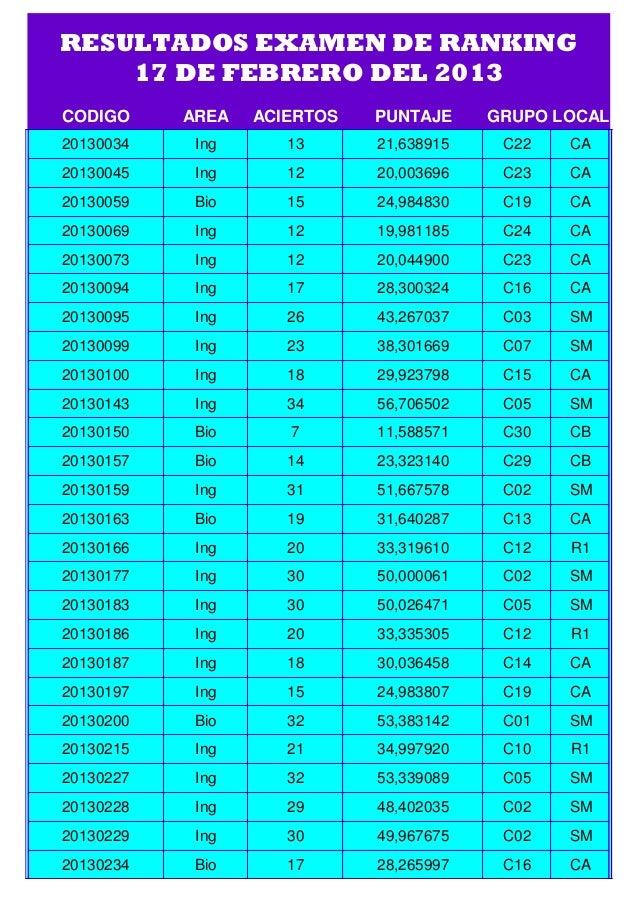 RESULTADOS EXAMEN DE RANKING    17 DE FEBRERO DEL 2013CODIGO     AREA   ACIERTOS   PUNTAJE     GRUPO LOCAL20130034    Ing ...