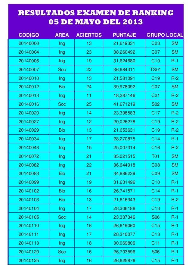 CODIGO AREA ACIERTOS PUNTAJE GRUPO LOCAL20140000 Ing 13 21,619331 C23 SM20140004 Ing 23 38,260492 C07 SM20140006 Ing 19 31...