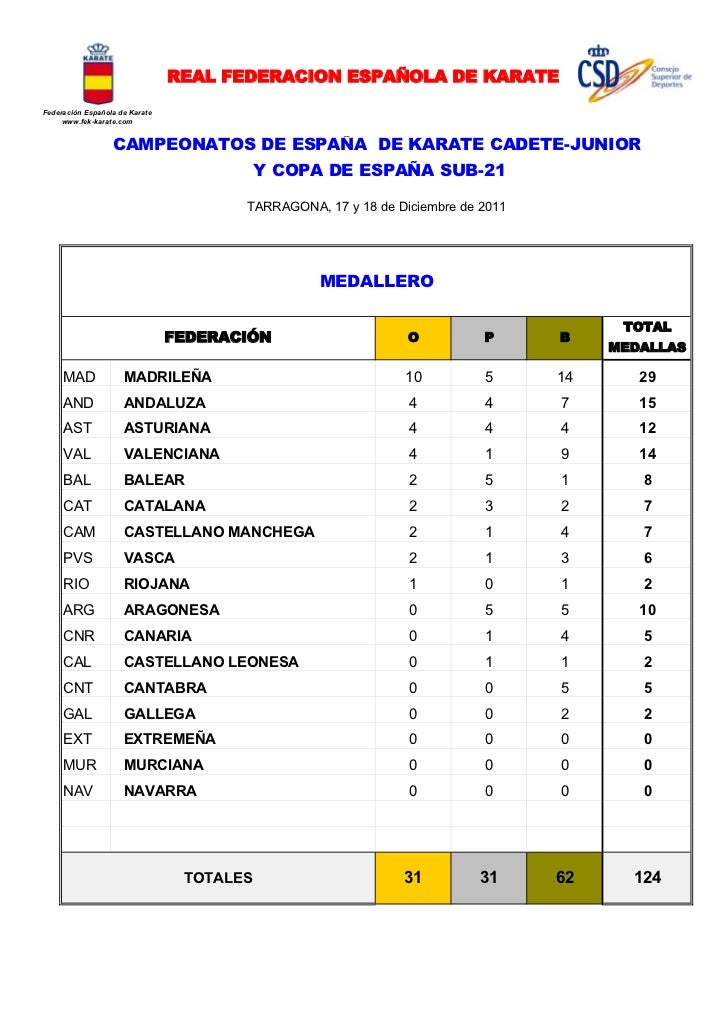 REAL FEDERACION ESPAÑOLA DE KARATEFederación Española de Karate     www.fek-karate.com                  CAMPEONATOS DE ESP...