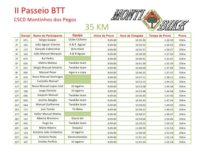 II Passeio BTT CSCD Montinhos dos Pegos                                                        35 KM       Dorsal   Nome d...