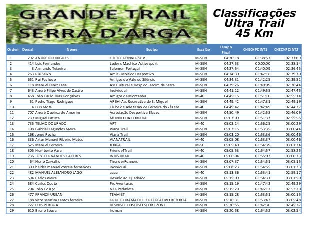 Ordem Dorsal Nome Equipa Escalão Tempo Final CHECKPOINT1 CHECKPOINT2 1 292 ANDRE RODRIGUES OFFTEL RUNNERS/JV M-SEN 04:20:1...