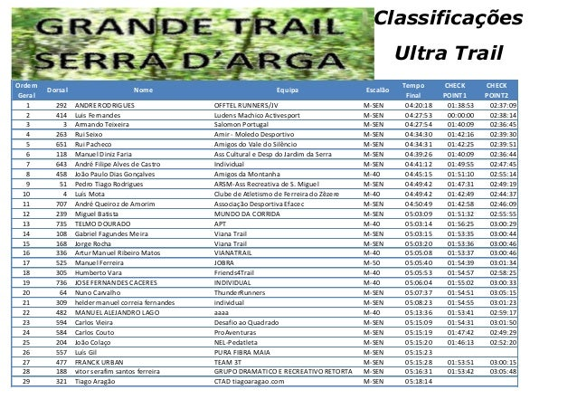 Classificações Ultra Trail Ordem Geral 1 2 3 4 5 6 7 8 9 10 11 12 13 14 15 16 17 18 19 20 21 22 23 24 25 26 27 28 29  Dors...