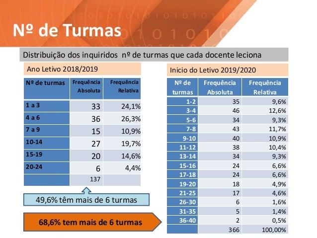 Nº de Turmas Distribuição dos inquiridos nº de turmas que cada docente leciona Nº de turmas Frequência Absoluta Frequência...