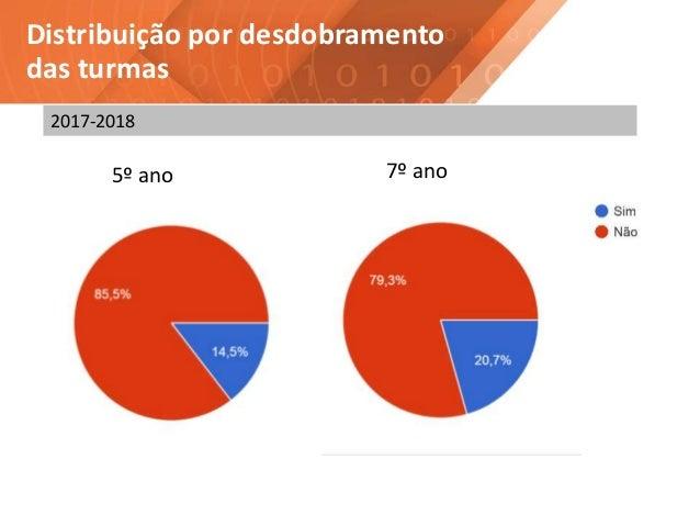 Distribuição por desdobramento das turmas 5º ano 7º ano 2017-2018
