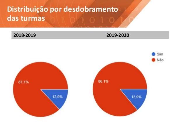 Distribuição por desdobramento das turmas 2018-2019 2019-2020