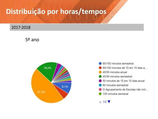 Distribuição por horas/tempos 5º ano 2017-2018
