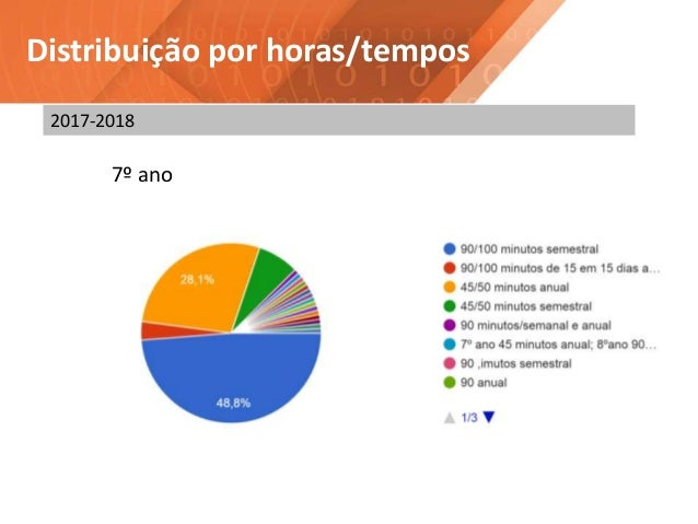 Distribuição por horas/tempos 7º ano 2017-2018