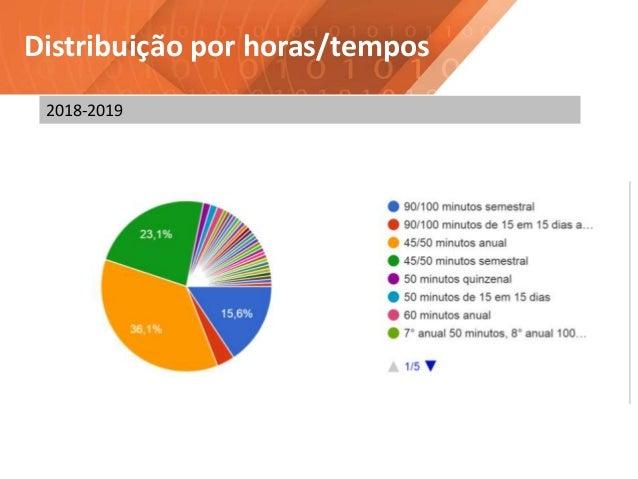 Distribuição por horas/tempos 2018-2019