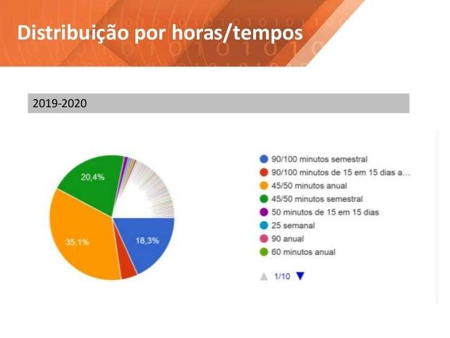Distribuição por horas/tempos 2019-2020