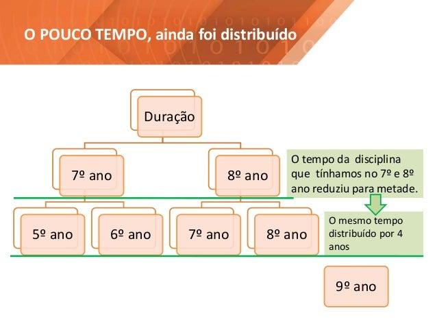 O POUCO TEMPO, ainda foi distribuído Duração 7º ano 5º ano 6º ano 8º ano 7º ano 8º ano O tempo da disciplina que tínhamos ...