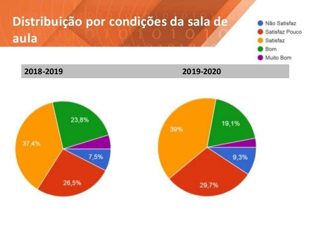 Distribuição por condições da sala de aula 2018-2019 2019-2020