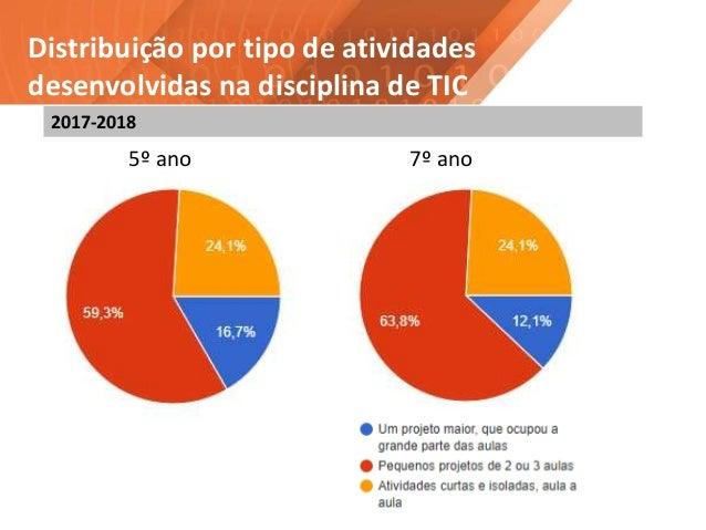 Distribuição por tipo de atividades desenvolvidas na disciplina de TIC 5º ano 7º ano 2017-2018