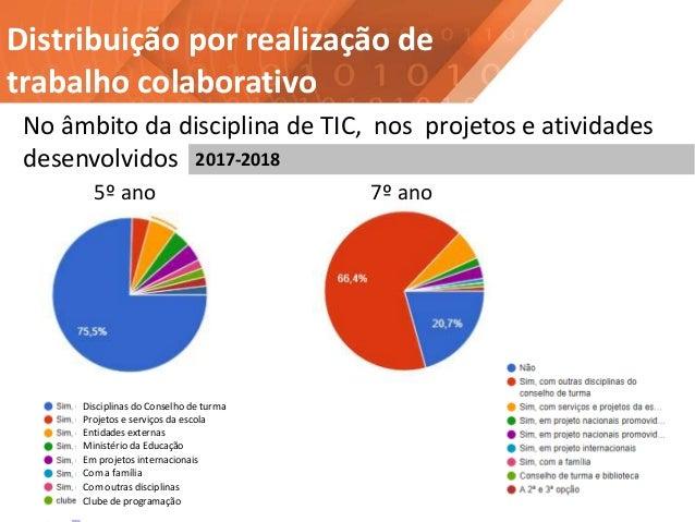 Distribuição por realização de trabalho colaborativo No âmbito da disciplina de TIC, nos projetos e atividades desenvolvid...